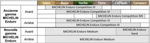 NOuveau pneu MICHELIN ENDURO : Présentation Pneus-11