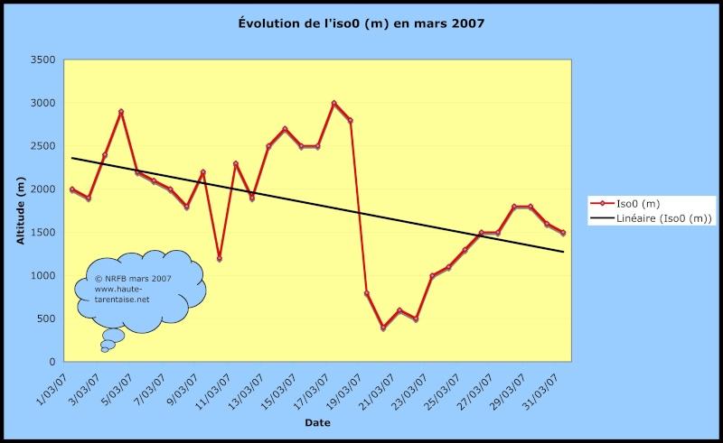 Bilans climatiques (2007) Mars2010