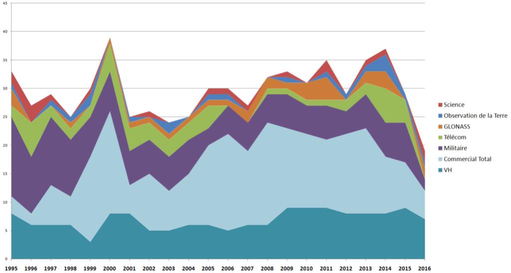 Statistiques des lancements russes Az11