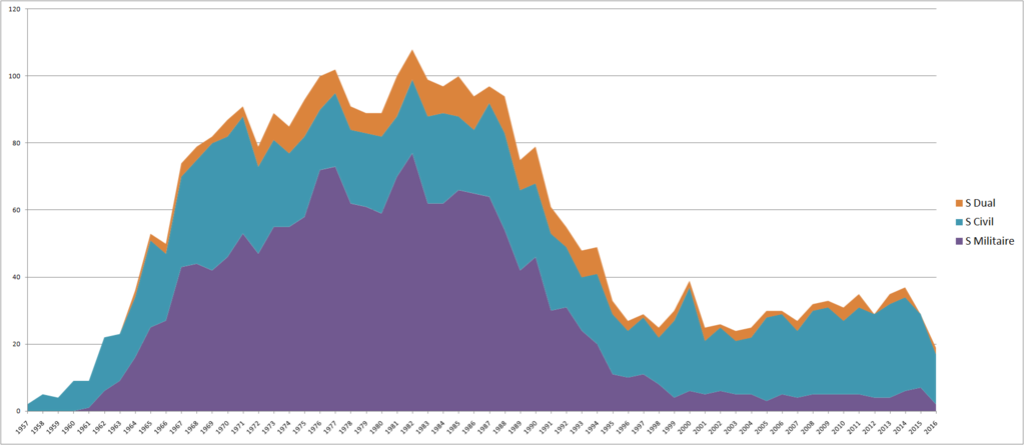Statistiques des lancements russes Sans_t11