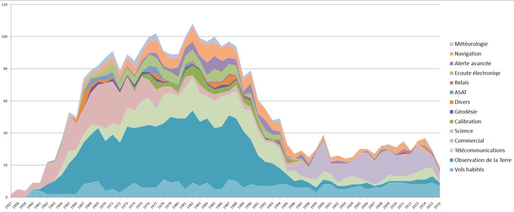 Statistiques des lancements russes Sans_t12