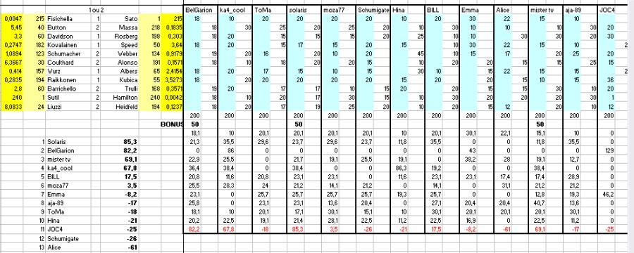 [TD-2007] Résultats du Tiercé des Duels Td210
