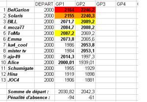 [TD-2007] Résultats du Tiercé des Duels Td2b10