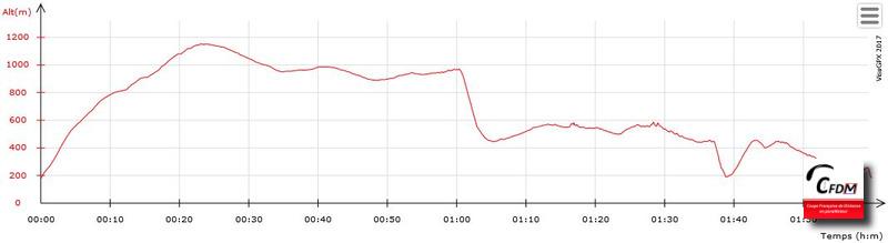1527 - 24/08/17 - Franck SIMONNET - 134,4 km - homologué Image_33