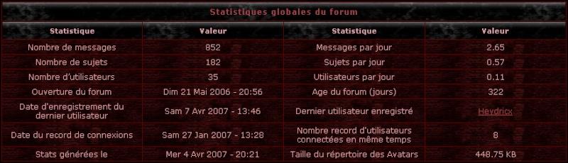Mercuria : Sorcellerie Stats10