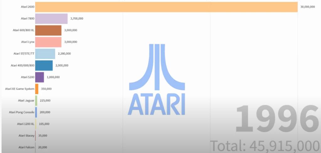 Ventes Commodore Vs Atari Captu648