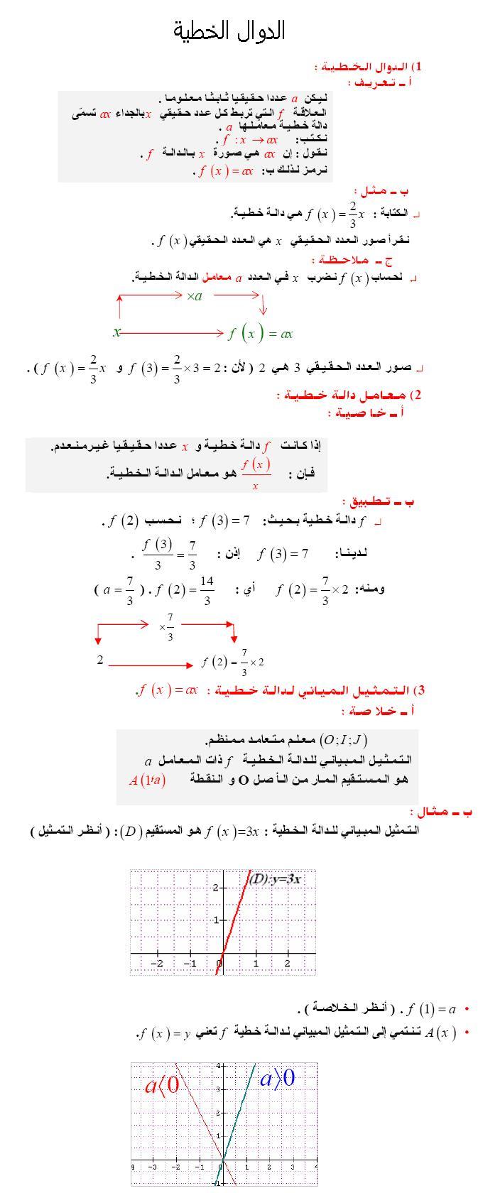 دروس رائعة ومفيدة جداا حول الدوال الخطية  Math0310