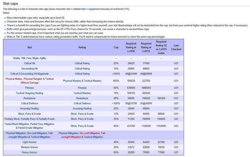 Stats Extension Mordor  - lvl 115 Caps_l10