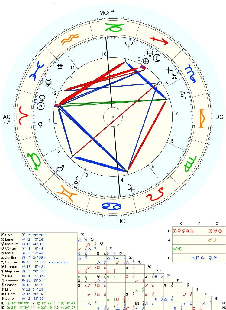 soleil - Lune, Soleil, Mars et Vénus Compo11