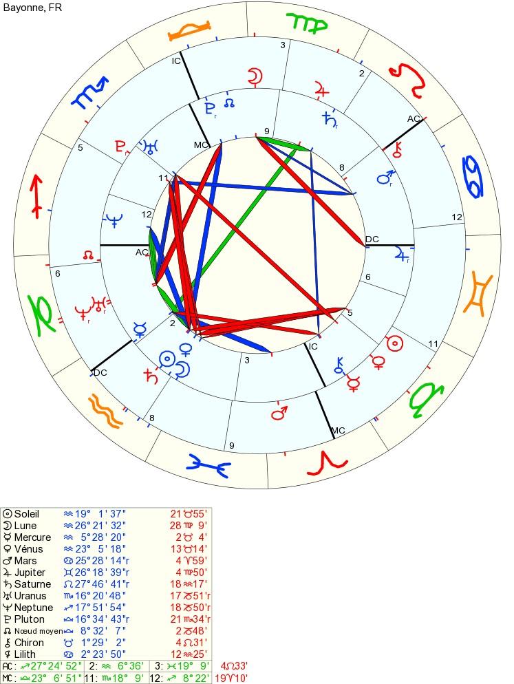soleil - Lune, Soleil, Mars et Vénus Synast10