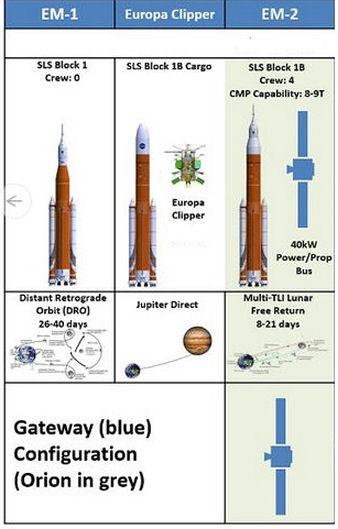 Budget NASA 2018 Missio13