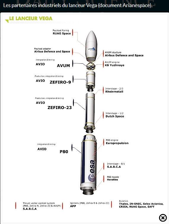 Vega - Le lanceur de l'ESA - Page 13 Parten10
