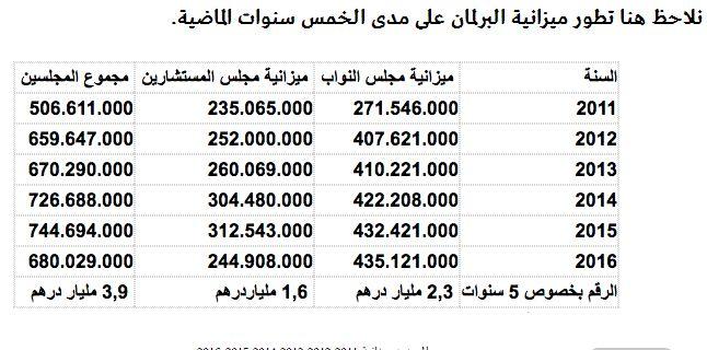 Le prix  a payer pour la démocratie  ثمن و كلفة الديمقراطية Mimoun18
