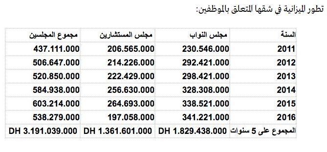 Le prix  a payer pour la démocratie  ثمن و كلفة الديمقراطية Mimoun22