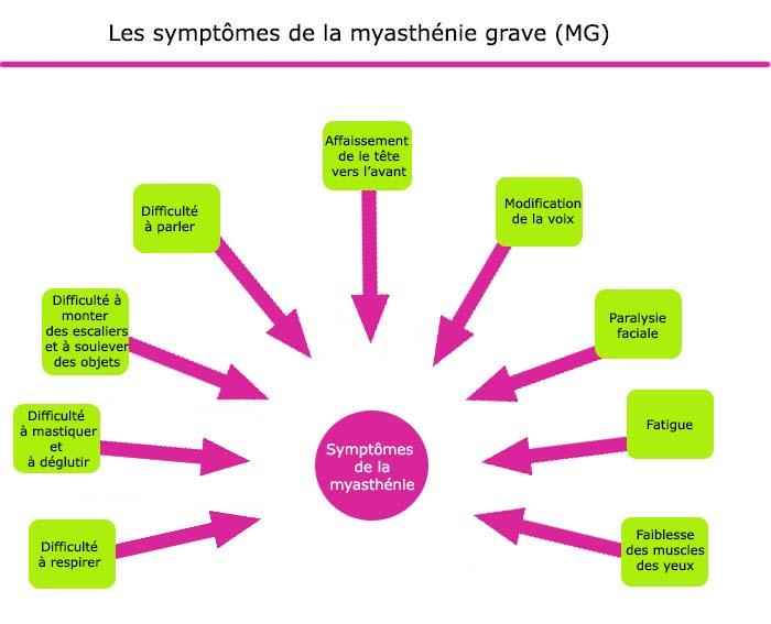 LA MYASTHENIE      J'AI VISITE  POUR VOUS :  Sympto10