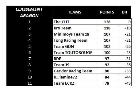 [WCF] Compte rendu saison 2017 - Page 8 Aragon11