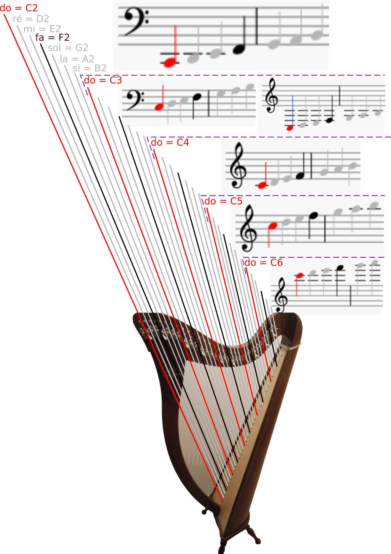 Apprentissage de la harpe Harpea10