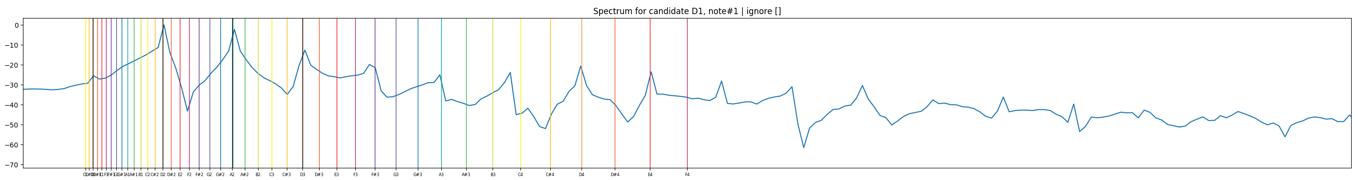Apprentissage de la basse - Page 2 Spectr12