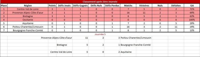 [E32] Résultats et Classements Classe11