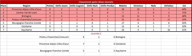 [E32] Résultats et Classements Classe12