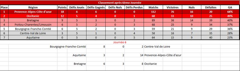 [E32] Résultats et Classements Classe13