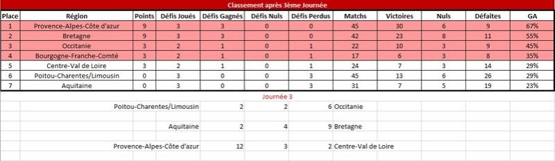 [E32] Résultats et Classements Classe14