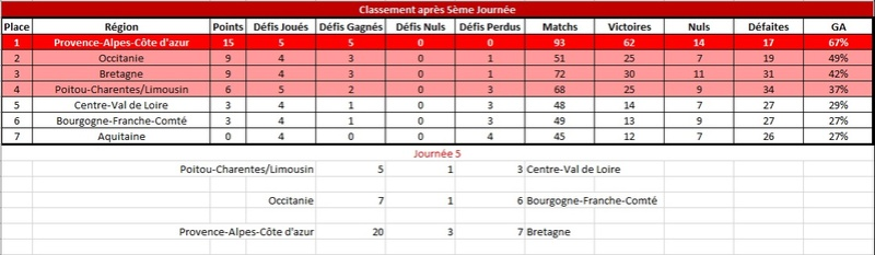 [E32] Résultats et Classements Classe16