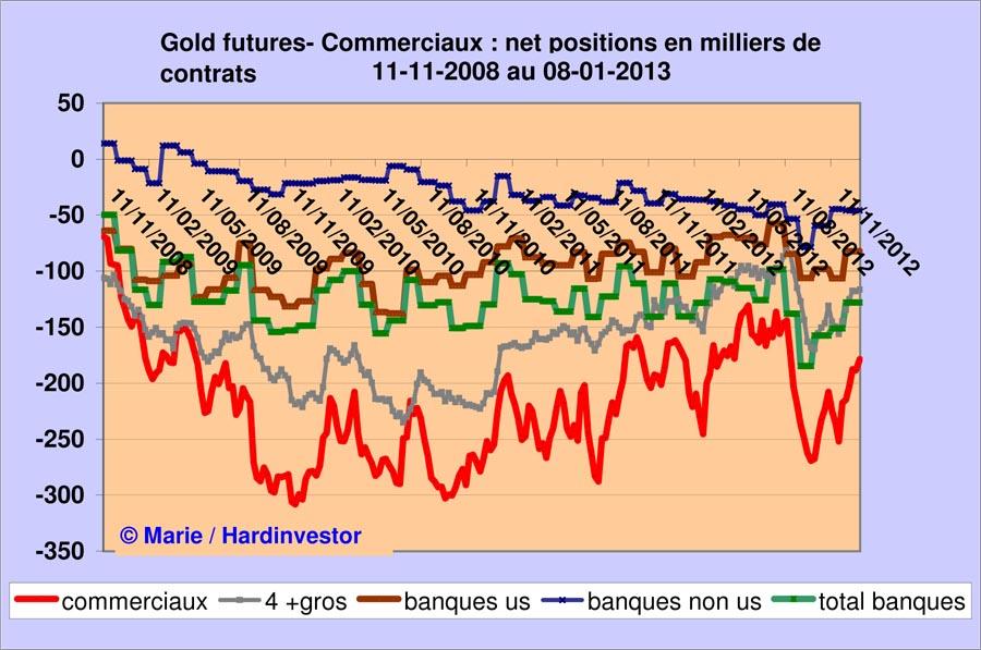 Marché or et argent /Comex / positions des bullions banks / infos en mensuel - Page 4 Gold_b10