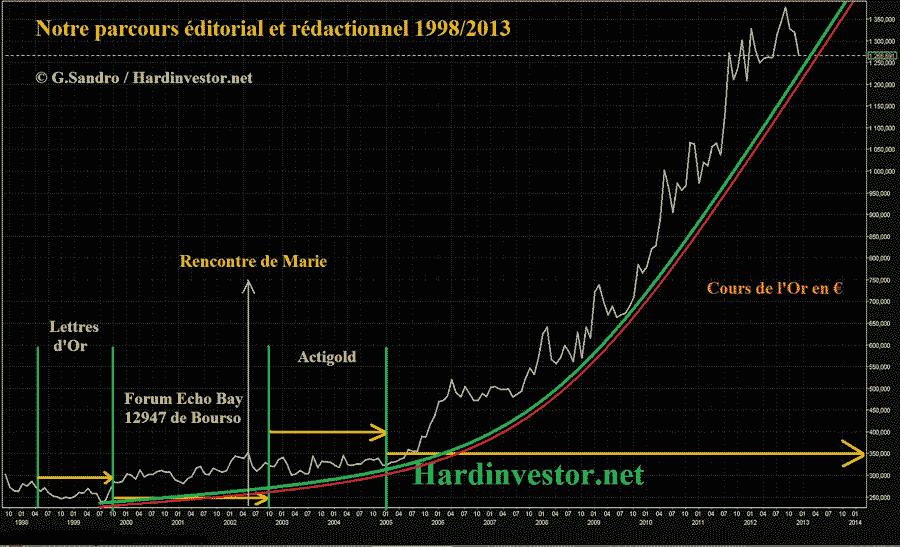 Hardinvestor et ses fondateurs / qui sommes nous? Parcou10