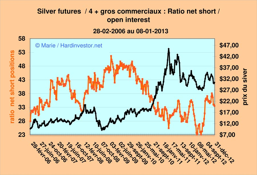 Marché or et argent /Comex / positions des bullions banks / infos en mensuel - Page 4 Silver12