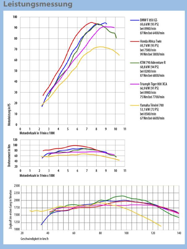 T700 données de Motorrad 2019_012