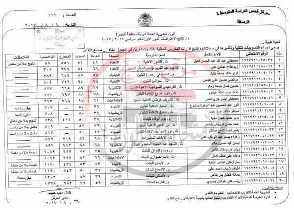 نتيجة اعتراضات امتحانات الثالث المتوسط 2017 فى البصرة 136