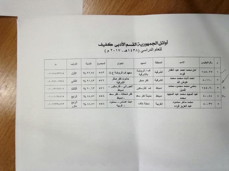 نتائج الشهادة الثانوية الأزهرية 2018 228