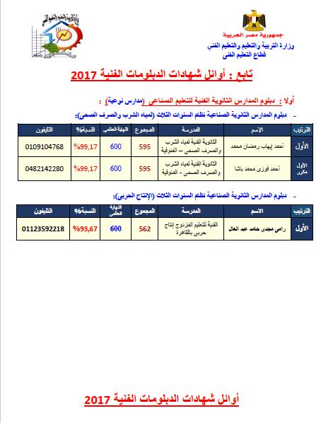 أوائل التعليم الفنى 2017 ورابط النتيجة برقم الجلوس Untitl13