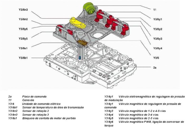 (W163): Localizaçao dos sensores de rotação Placa_10
