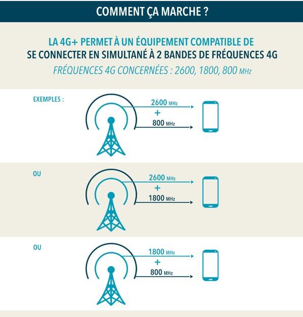 La 4G de Bouygues Telecom couvre 90% de la population française 4gbyte10