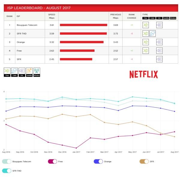 ISP Speed Index de Netflix: Bouygues Telecom premier en Aout Isp_ne10