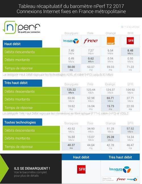 Baromètre nPerf : Bouygues Telecom, premier sur le très haut débit Nperf-10