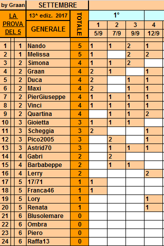 **Classifica**12 Settembre Genera17