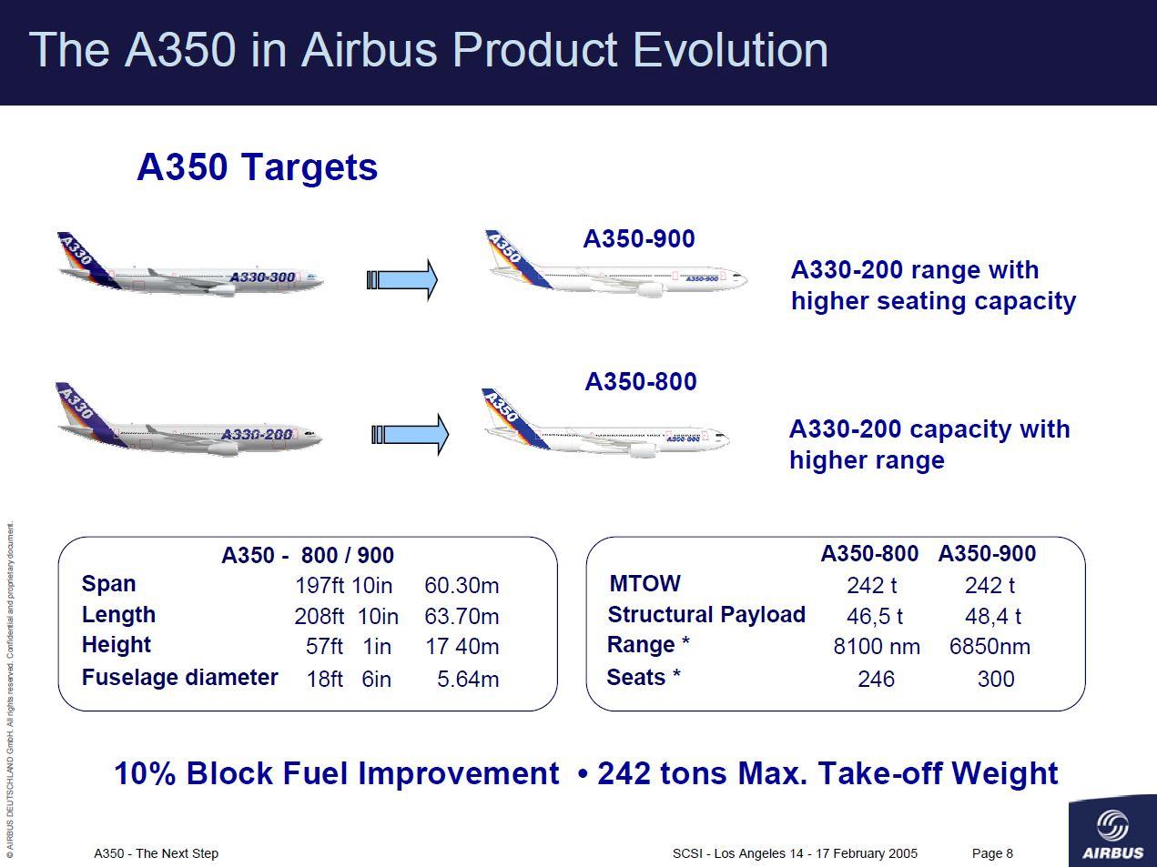 A330 : Version Passagers ; toute la famille - Page 20 A350mk10