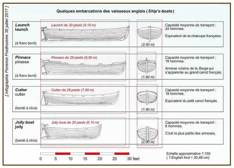 Plans d'un longboat et autres ship's boats vers 1760-1780 Ship_s10