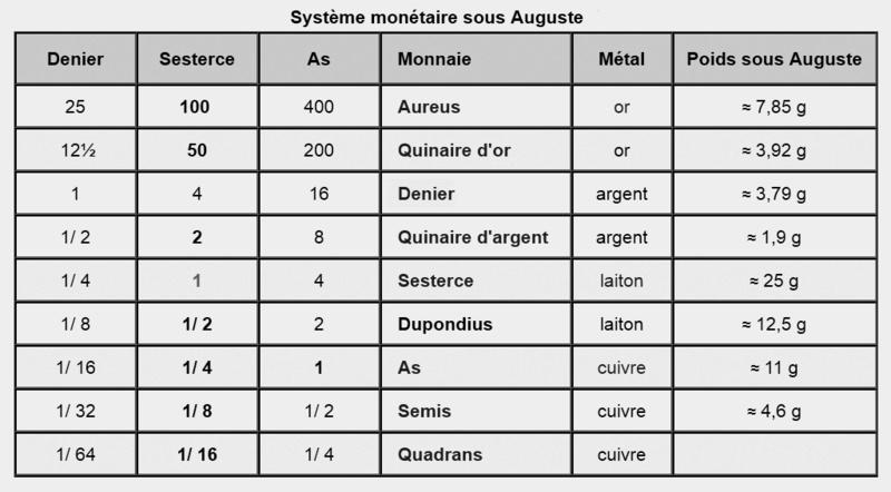 """As (ou dupondius ?) de Lucille """"PIETAS"""" ... Systym10"""
