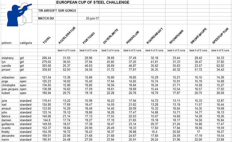 european steel challenge le 25 juin 2017 - Page 3 Rysult10