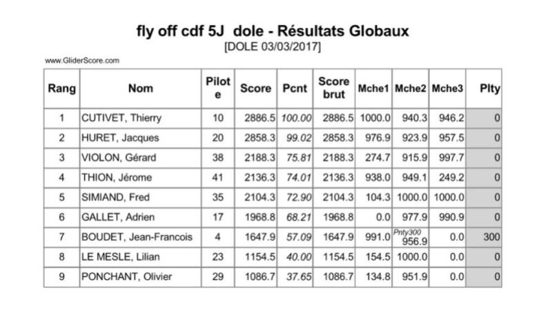 Premier CdF pour le F5J - Page 13 Flyoff10