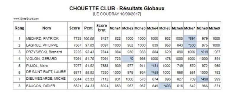Concours du Coudray (91) le 10 Septembre Rusult12