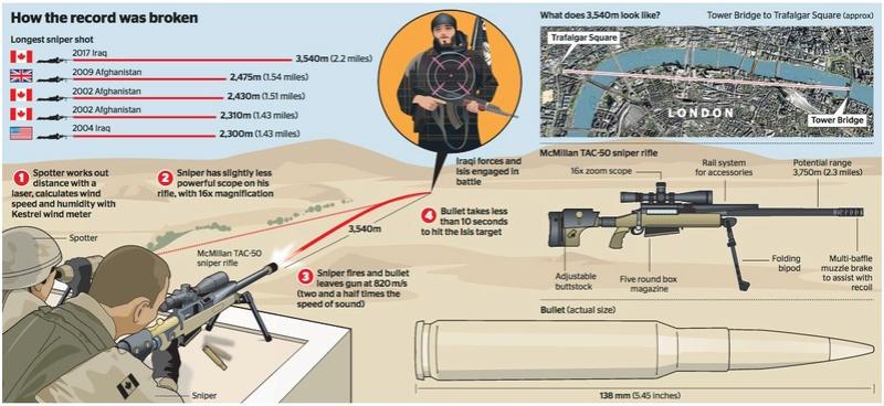 un sniper canadien a-t-il pu abattre un combattant de Daech à 3,5 km de distance !!! Ddg6id10