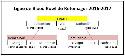 Finale : victoire de Bellenthan ! Po_fin10