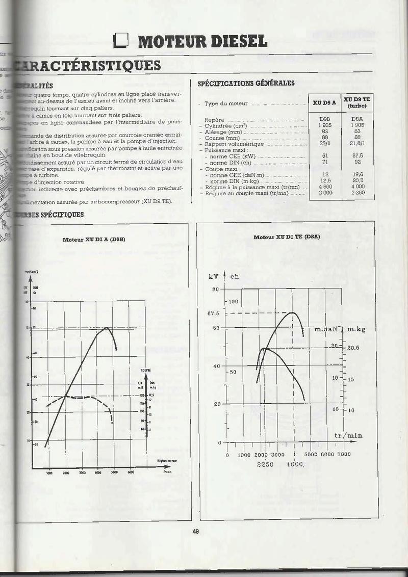 Courbes spécifiques XUD9TE (D8A) et XUD9 A (D9B) Courbe10