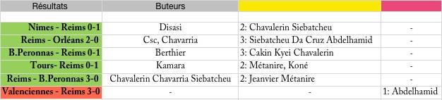(J05) Le match : Lorient 2-1 Reims Saison11