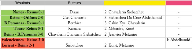 (J06) Le match : Reims 0-1 Brest Saison12